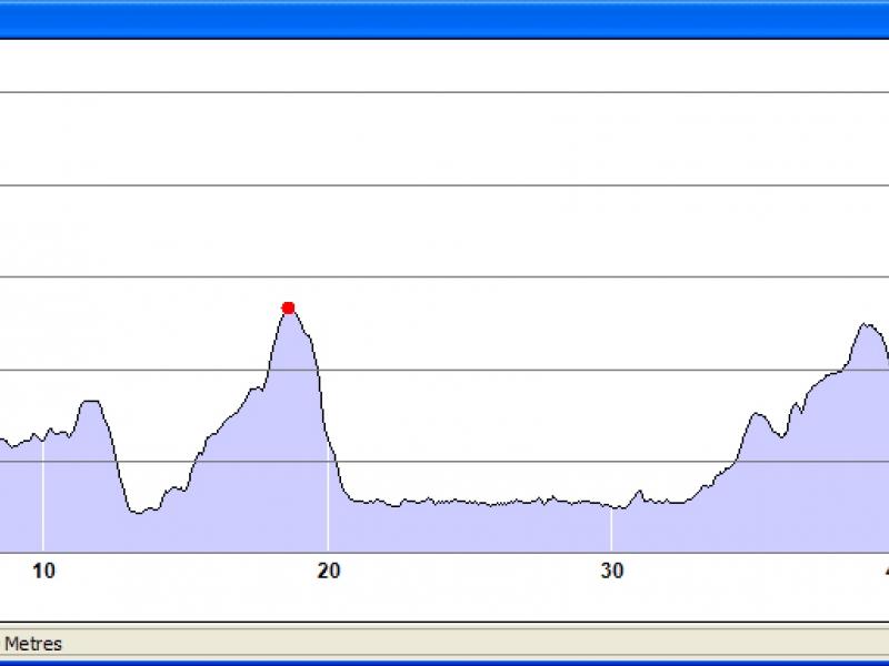 50Km Route Profile Kmf 2017